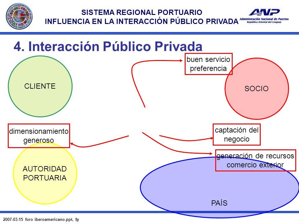 SISTEMA REGIONAL PORTUARIO INFLUENCIA EN LA INTERACCIÓN PÚBLICO PRIVADA 2007-03-15 foro iberoamericano.ppt, fp 15 4. Interacción Público Privada CLIEN