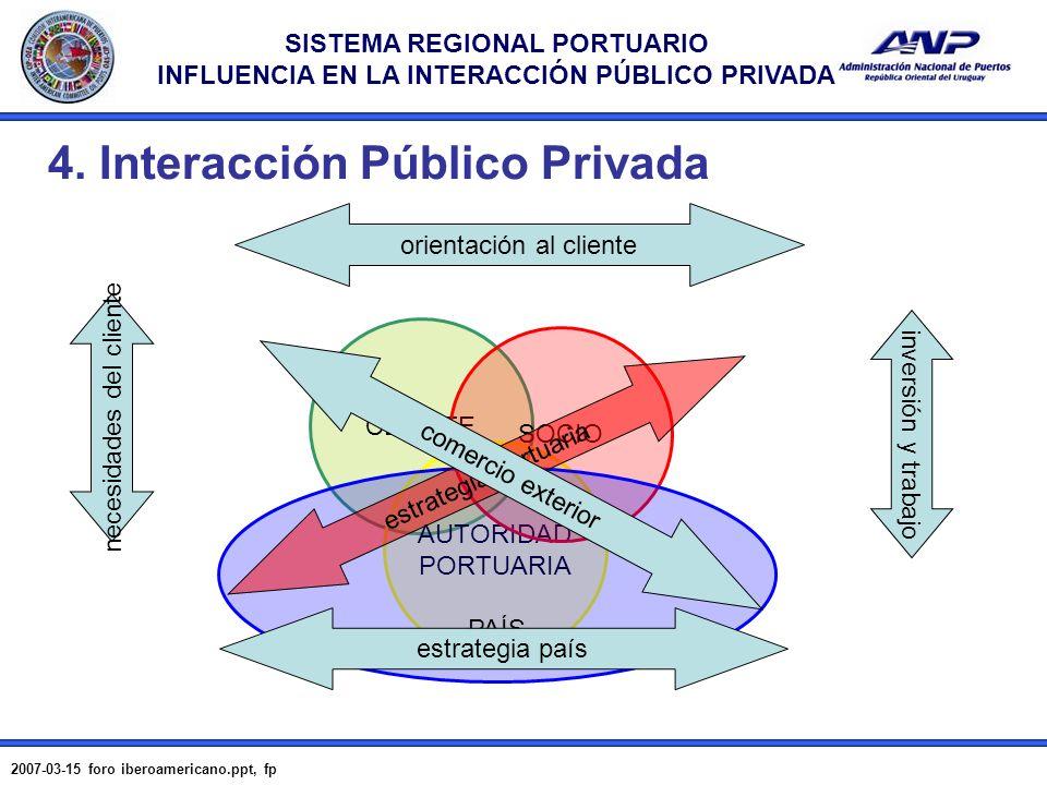 SISTEMA REGIONAL PORTUARIO INFLUENCIA EN LA INTERACCIÓN PÚBLICO PRIVADA 2007-03-15 foro iberoamericano.ppt, fp 16 4. Interacción Público Privada CLIEN