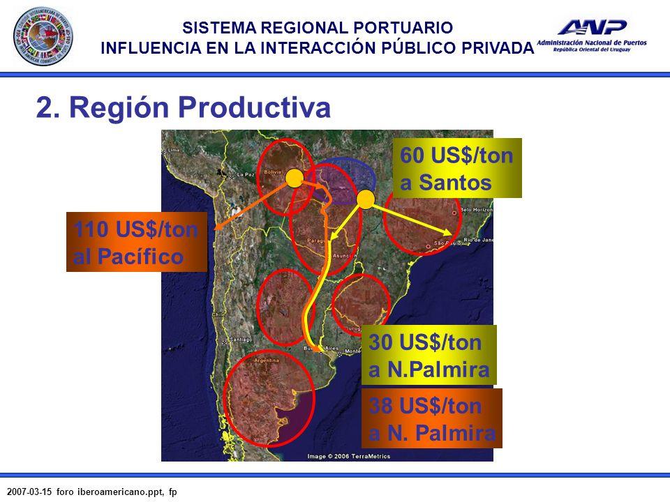 SISTEMA REGIONAL PORTUARIO INFLUENCIA EN LA INTERACCIÓN PÚBLICO PRIVADA 2007-03-15 foro iberoamericano.ppt, fp 5 2. Región Productiva 60 US$/ton a San