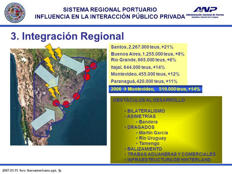 SISTEMA REGIONAL PORTUARIO INFLUENCIA EN LA INTERACCIÓN PÚBLICO PRIVADA 2007-03-15 foro iberoamericano.ppt, fp 7 HINTERLAND FORELAND Buenos Aires Montevideo Río Grande Santos EXPLOSIÓN PRODUCTIVA 3.