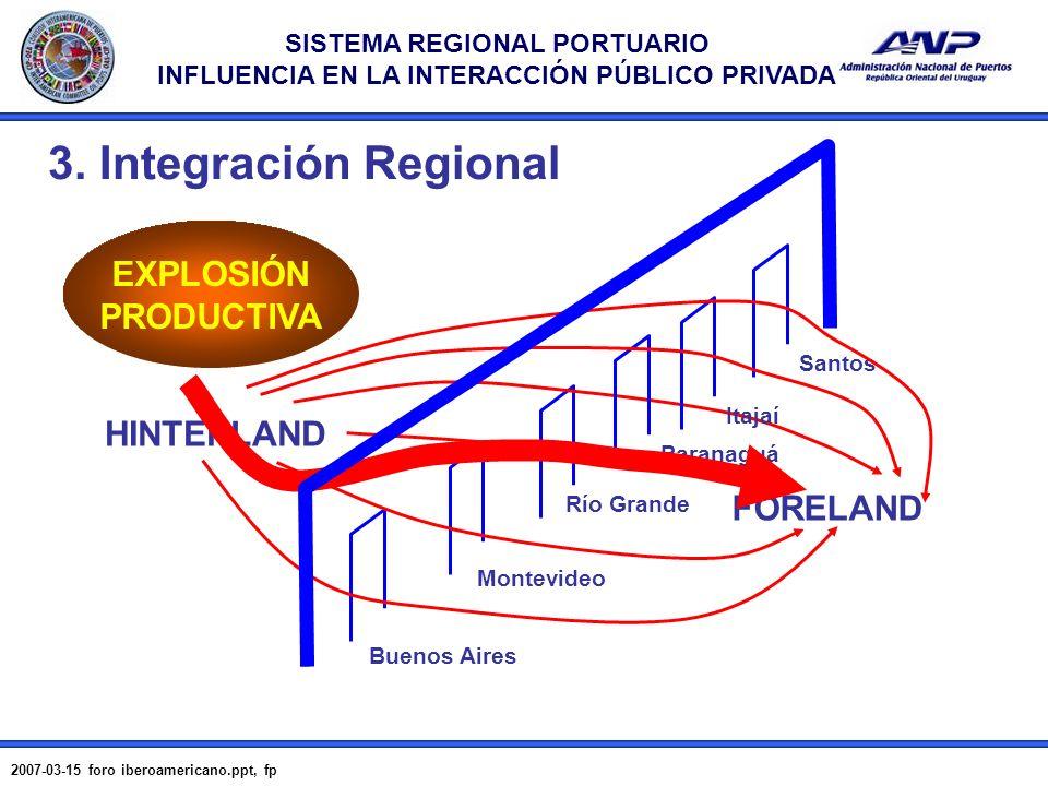 SISTEMA REGIONAL PORTUARIO INFLUENCIA EN LA INTERACCIÓN PÚBLICO PRIVADA 2007-03-15 foro iberoamericano.ppt, fp 7 HINTERLAND FORELAND Buenos Aires Mont