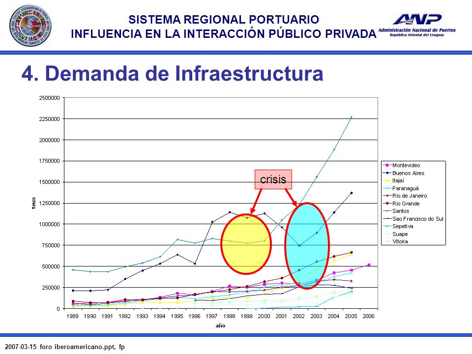 SISTEMA REGIONAL PORTUARIO INFLUENCIA EN LA INTERACCIÓN PÚBLICO PRIVADA 2007-03-15 foro iberoamericano.ppt, fp 8 4. Demanda de Infraestructura crisis