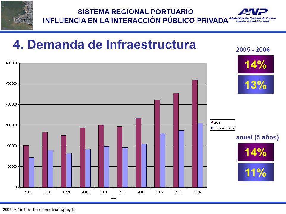 SISTEMA REGIONAL PORTUARIO INFLUENCIA EN LA INTERACCIÓN PÚBLICO PRIVADA 2007-03-15 foro iberoamericano.ppt, fp 9 14% 2005 - 2006 anual (5 años) 13% 14