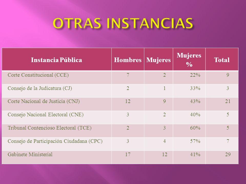 Instancia PúblicaHombresMujeres Mujeres % Total Corte Constitucional (CCE)7222%9 Consejo de la Judicatura (CJ)2133%3 Corte Nacional de Justicia (CNJ)1