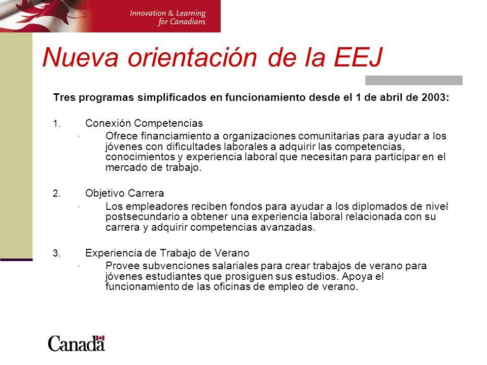 Nueva orientación de la EEJ Tres programas simplificados en funcionamiento desde el 1 de abril de 2003: 1. Conexión Competencias Ofrece financiamiento