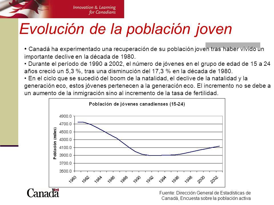 Evolución de la población joven Canadá ha experimentado una recuperación de su población joven tras haber vivido un importante declive en la década de 1980.