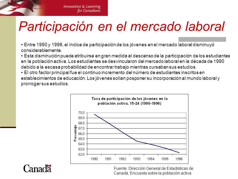 Participación en el mercado laboral Entre 1990 y 1996, el índice de participación de los jóvenes en el mercado laboral disminuyó considerablemente. Es