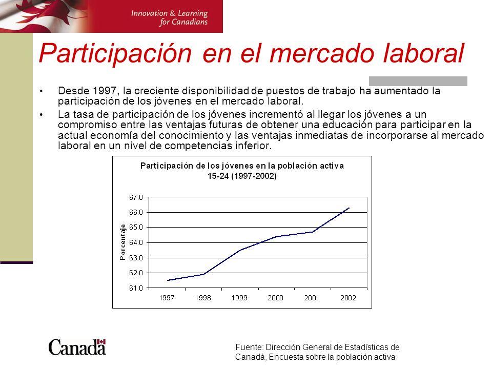 Desde 1997, la creciente disponibilidad de puestos de trabajo ha aumentado la participación de los jóvenes en el mercado laboral. La tasa de participa