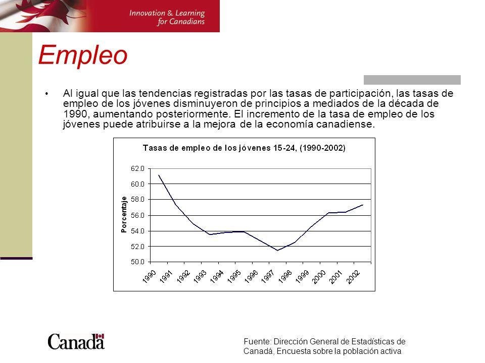 Empleo Al igual que las tendencias registradas por las tasas de participación, las tasas de empleo de los jóvenes disminuyeron de principios a mediados de la década de 1990, aumentando posteriormente.
