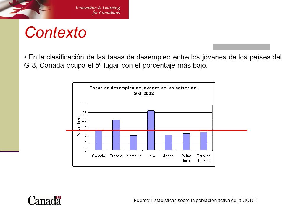 Contexto Fuente: Estadísticas sobre la población activa de la OCDE En la clasificación de las tasas de desempleo entre los jóvenes de los países del G
