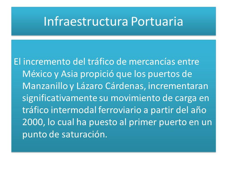 Infraestructura Portuaria El incremento del tráfico de mercancías entre México y Asia propició que los puertos de Manzanillo y Lázaro Cárdenas, incrementaran significativamente su movimiento de carga en tráfico intermodal ferroviario a partir del año 2000, lo cual ha puesto al primer puerto en un punto de saturación.