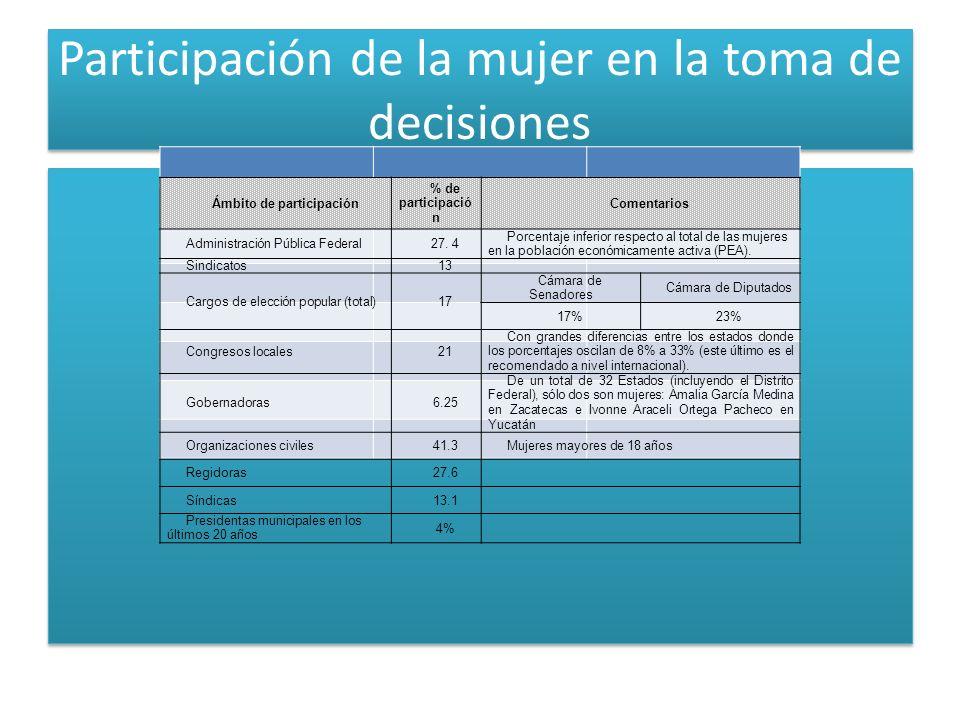 Participación de la mujer en la toma de decisiones Ámbito de participación % de participació n Comentarios Administración Pública Federal27. 4 Porcent