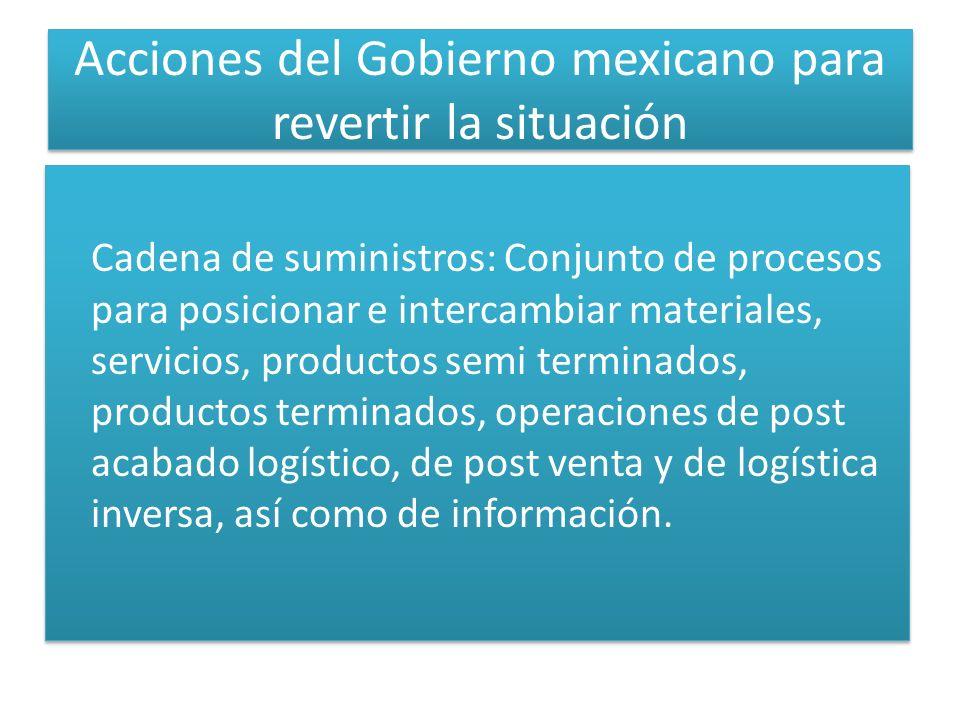 Acciones del Gobierno mexicano para revertir la situación Cadena de suministros: Conjunto de procesos para posicionar e intercambiar materiales, servi