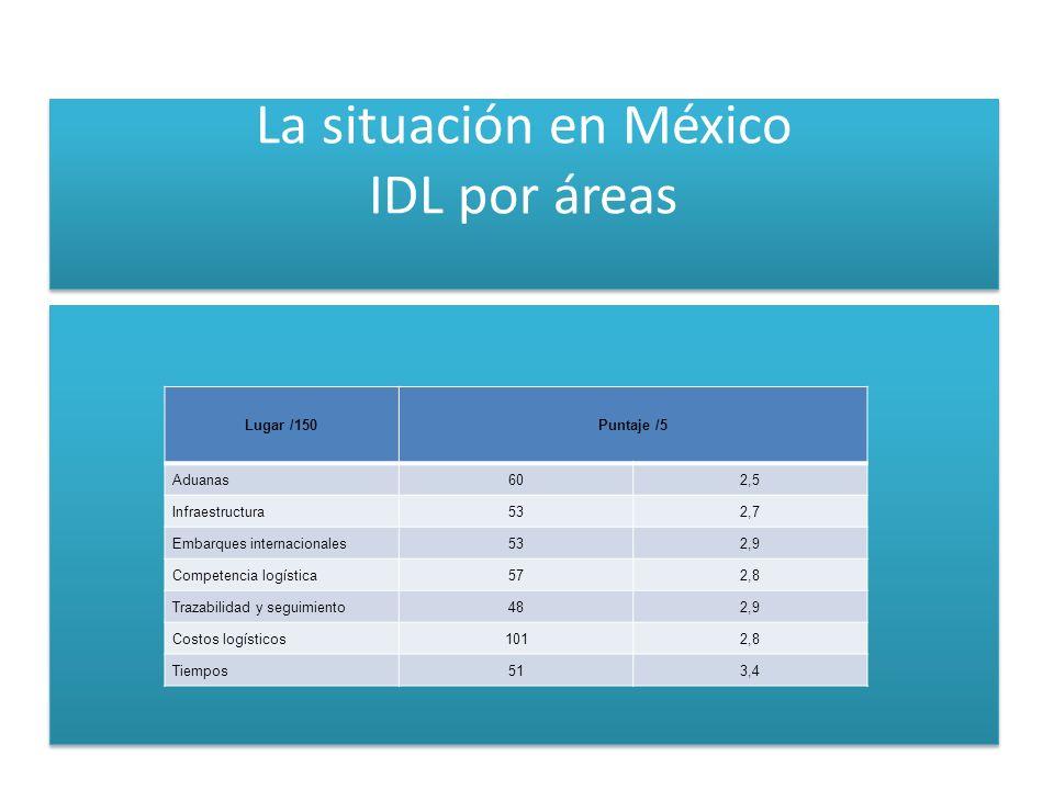 La situación en México IDL por áreas Lugar /150Puntaje /5 Aduanas602,5 Infraestructura532,7 Embarques internacionales532,9 Competencia logística572,8 Trazabilidad y seguimiento482,9 Costos logísticos1012,8 Tiempos513,4