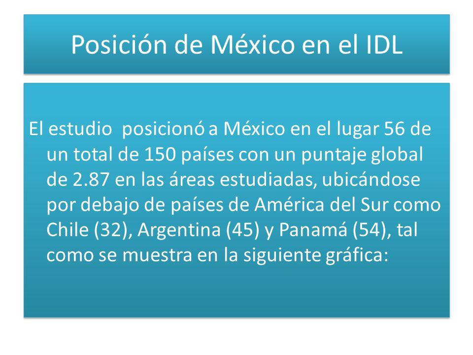 Posición de México en el IDL El estudio posicionó a México en el lugar 56 de un total de 150 países con un puntaje global de 2.87 en las áreas estudiadas, ubicándose por debajo de países de América del Sur como Chile (32), Argentina (45) y Panamá (54), tal como se muestra en la siguiente gráfica: