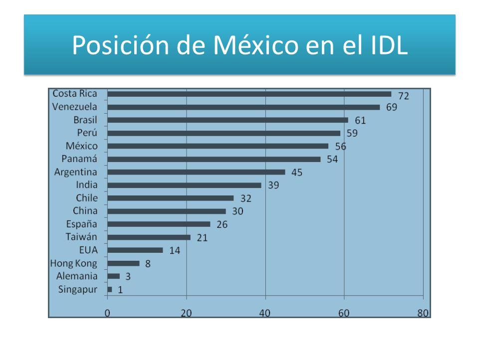 Posición de México en el IDL