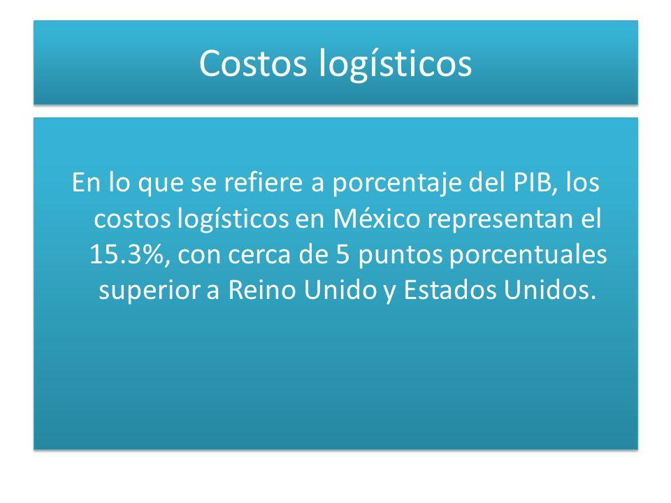 Costos logísticos En lo que se refiere a porcentaje del PIB, los costos logísticos en México representan el 15.3%, con cerca de 5 puntos porcentuales