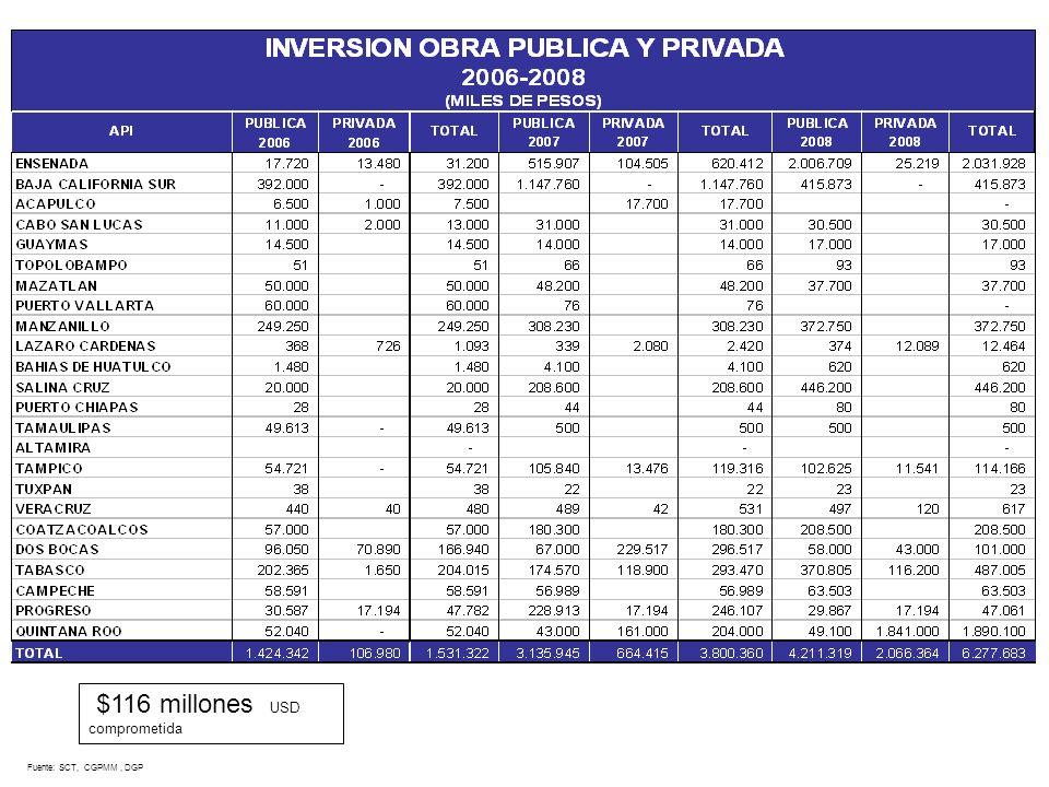 Fuente: SCT, CGPMM, DGP $116 millones USD comprometida