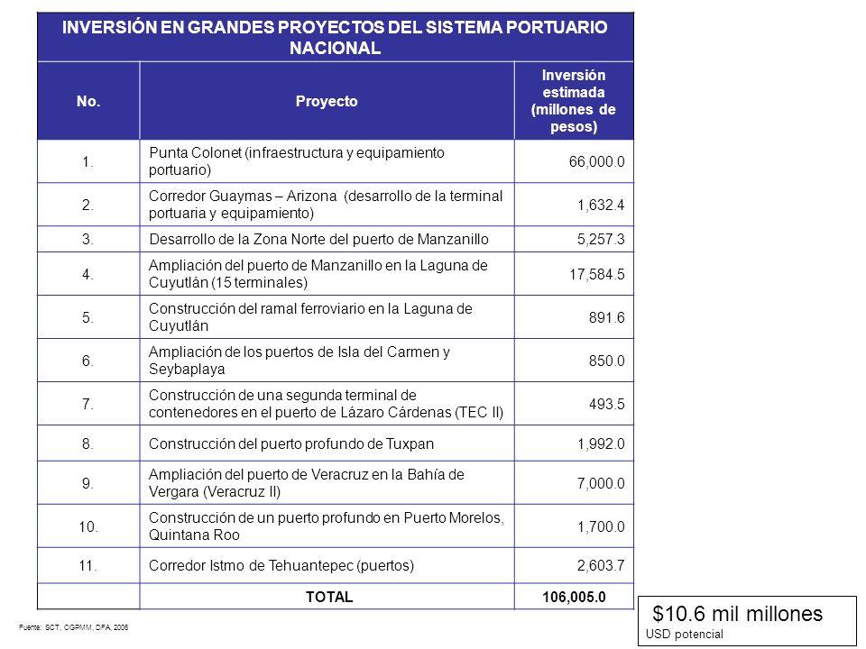 INVERSIÓN EN GRANDES PROYECTOS DEL SISTEMA PORTUARIO NACIONAL No.Proyecto Inversión estimada (millones de pesos) 1. Punta Colonet (infraestructura y e
