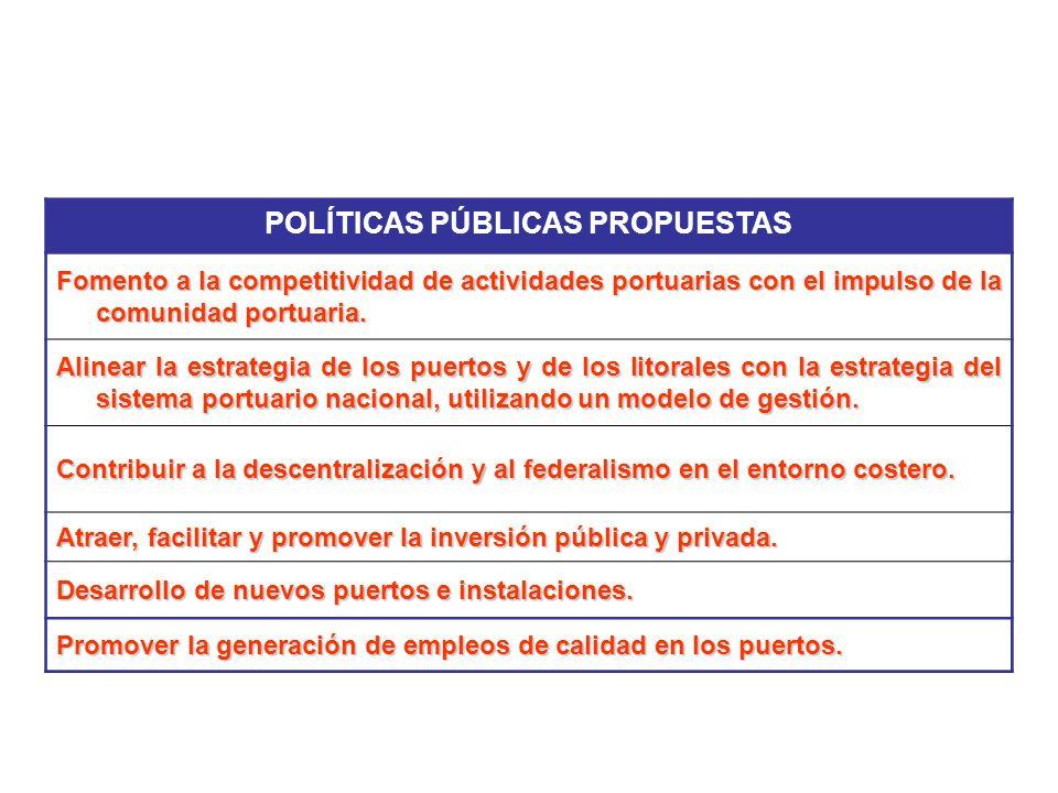 POLÍTICAS PÚBLICAS PROPUESTAS Fomento a la competitividad de actividades portuarias con el impulso de la comunidad portuaria. Alinear la estrategia de
