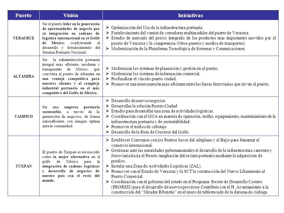 PuertoVisiónIniciativas VERACRUZ Ser el puerto líder en la generación de oportunidades de negocio por su integración en cadenas de logística internaci
