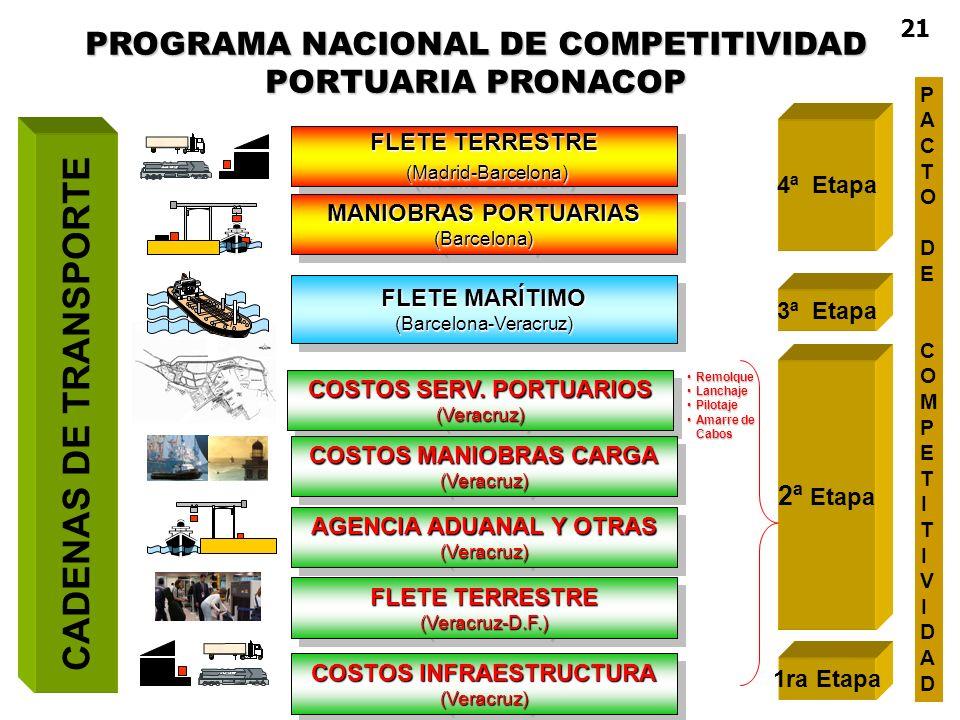 CADENAS DE TRANSPORTE PROGRAMA NACIONAL DE COMPETITIVIDAD PORTUARIA PRONACOP FLETE TERRESTRE (Madrid-Barcelona) (Madrid-Barcelona) FLETE TERRESTRE (Ma