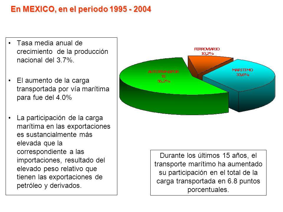 Tasa media anual de crecimiento de la producción nacional del 3.7%. El aumento de la carga transportada por vía marítima para fue del 4.0% La particip
