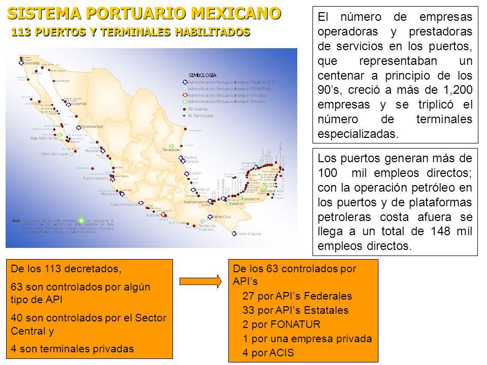 SISTEMA PORTUARIO MEXICANO 113 PUERTOS Y TERMINALES HABILITADOS De los 113 decretados, 63 son controlados por algún tipo de API 40 son controlados por