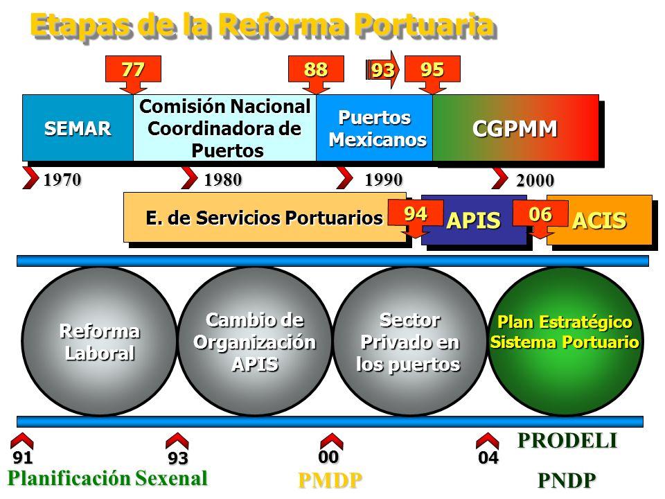 SEMARSEMAR Etapas de la Reforma Portuaria 197019801990 2000 Comisión Nacional Coordinadora de Puertos Puertos Comisión Nacional Coordinadora de Puerto
