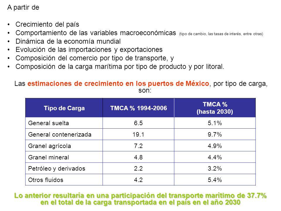 Tipo de CargaTMCA % 1994-2006 TMCA % (hasta 2030) General suelta6.55.1% General contenerizada19.19.7% Granel agrícola7.24.9% Granel mineral4.84.4% Pet