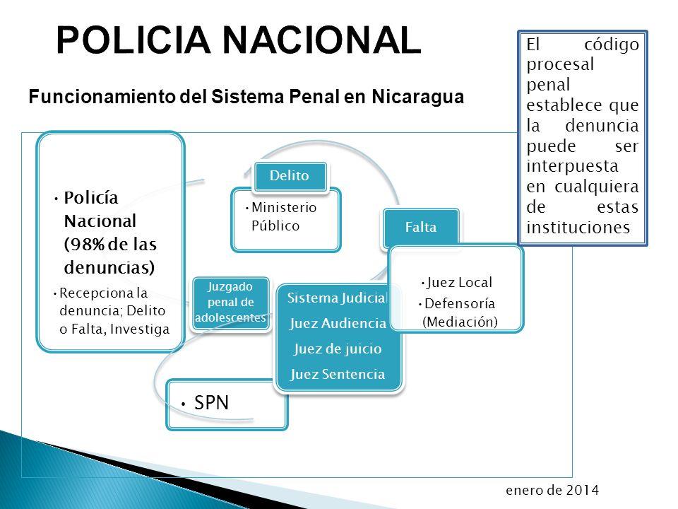 Funcionamiento del Sistema Penal en Nicaragua enero de 2014 SPN Juzgado penal de adolescentes Policía Nacional (98% de las denuncias) Recepciona la de