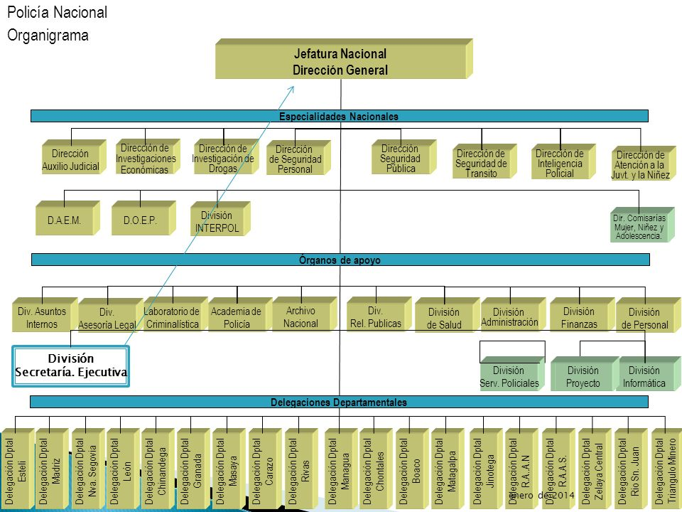 Jefatura Nacional Dirección General División INTERPOL Laboratorio de Criminalística Academia de Policía Archivo Nacional División de Salud División Ad