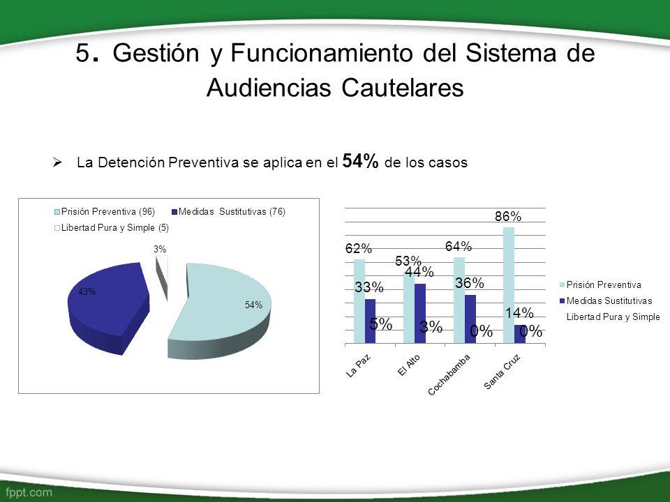 5. Gestión y Funcionamiento del Sistema de Audiencias Cautelares La Detención Preventiva se aplica en el 54% de los casos