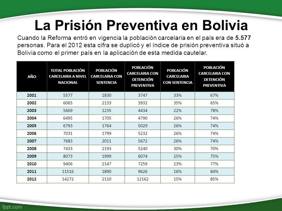 La Prisión Preventiva en Bolivia AÑO TOTAL POBLACIÓN CARCELARIA A NIVEL NACIONAL POBLACIÓN CARCELARIA CON SENTENCIA POBLACIÓN CARCELARIA CON DETENCIÓN