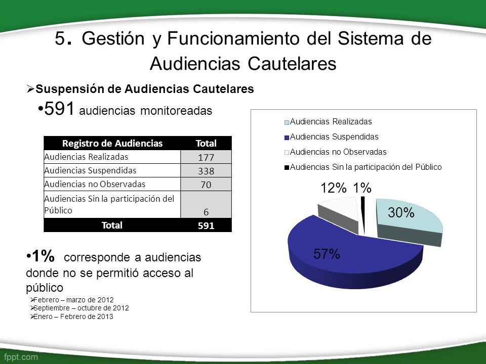5. Gestión y Funcionamiento del Sistema de Audiencias Cautelares Suspensión de Audiencias Cautelares 591 audiencias monitoreadas 1% corresponde a audi