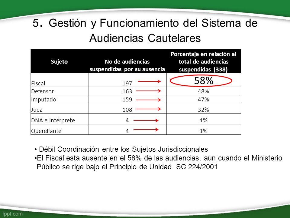 5. Gestión y Funcionamiento del Sistema de Audiencias Cautelares Sujeto No de audiencias suspendidas por su ausencia Porcentaje en relación al total d