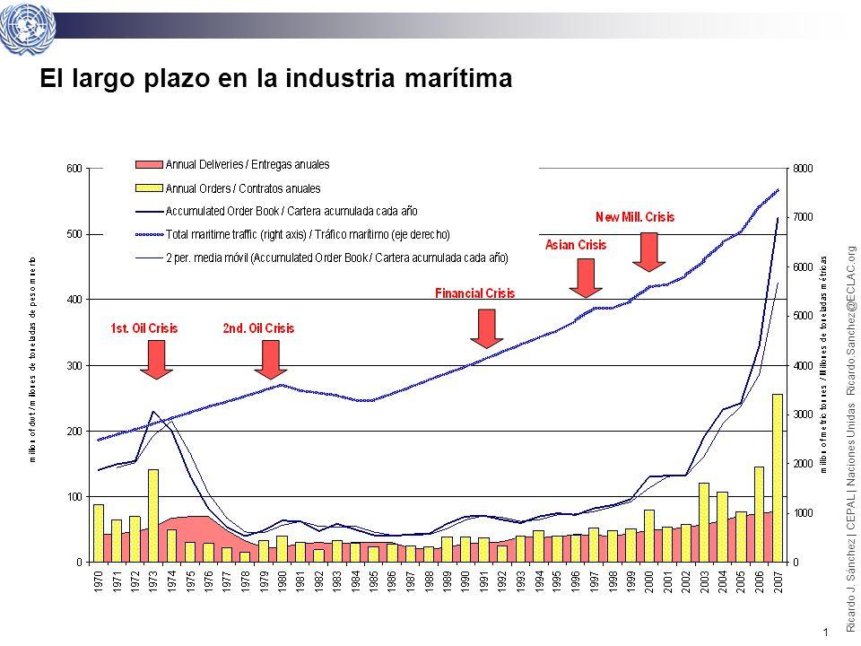 0 Ricardo J. Sánchez | CEPAL | Naciones Unidas Ricardo.Sanchez@ECLAC.org La crisis: perspectivas de largo plazo y efectos actuales en el sector maríti