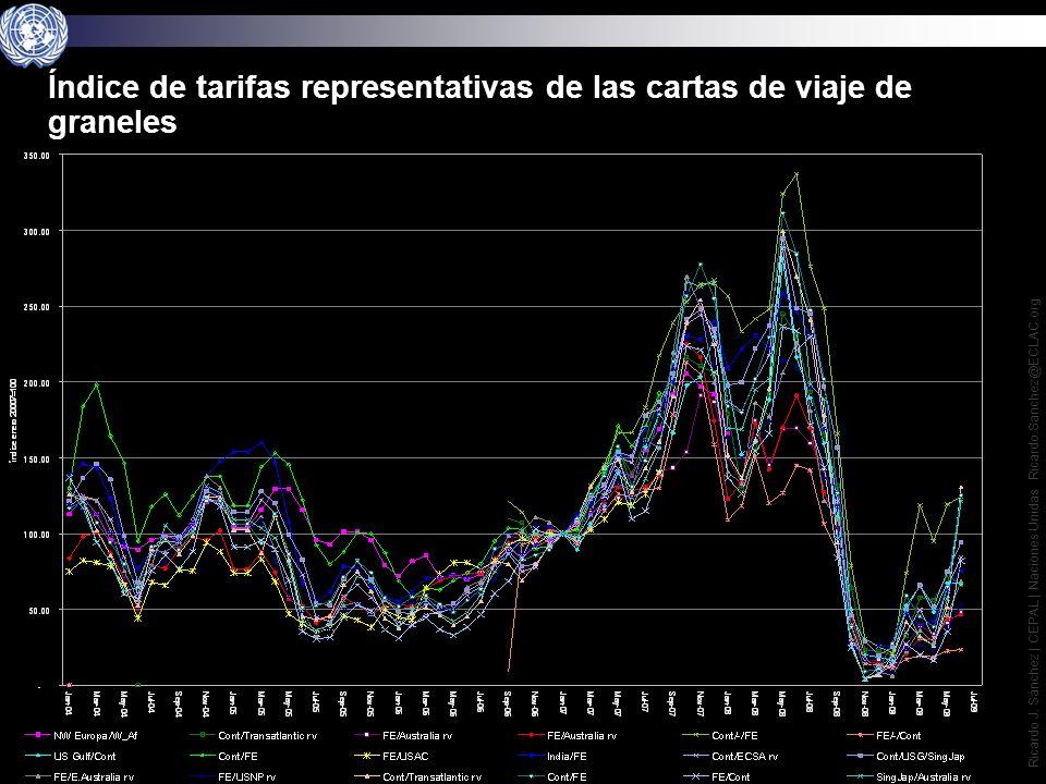 16 Ricardo J. Sánchez | CEPAL | Naciones Unidas Ricardo.Sanchez@ECLAC.org Indice de fletes de commodities 2008-2009