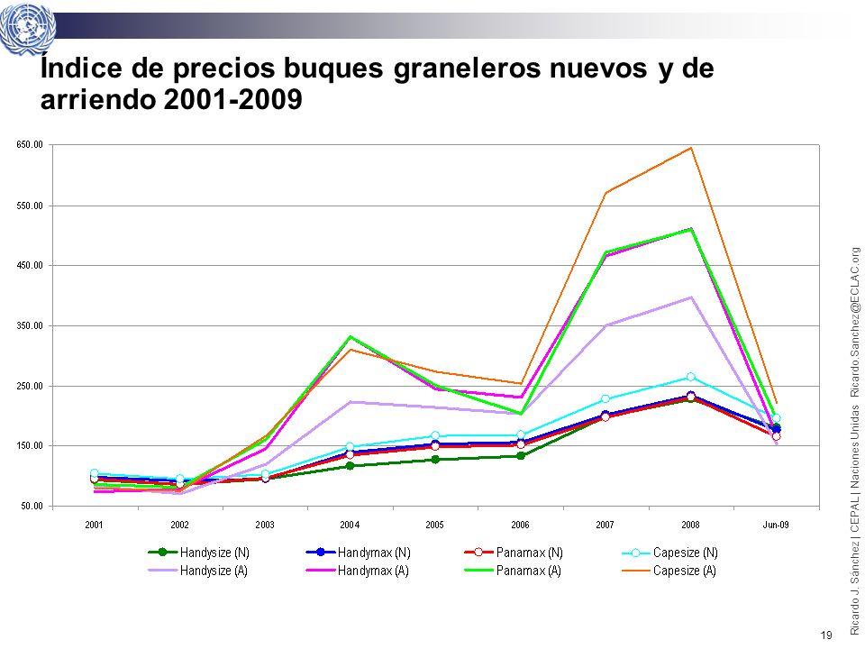 18 Ricardo J. Sánchez | CEPAL | Naciones Unidas Ricardo.Sanchez@ECLAC.org Hamburg Index, 2001-2009, promedio anual vs. febrero 2009