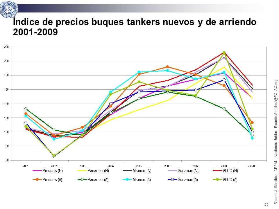 19 Ricardo J. Sánchez | CEPAL | Naciones Unidas Ricardo.Sanchez@ECLAC.org Índice de precios buques graneleros nuevos y de arriendo 2001-2009