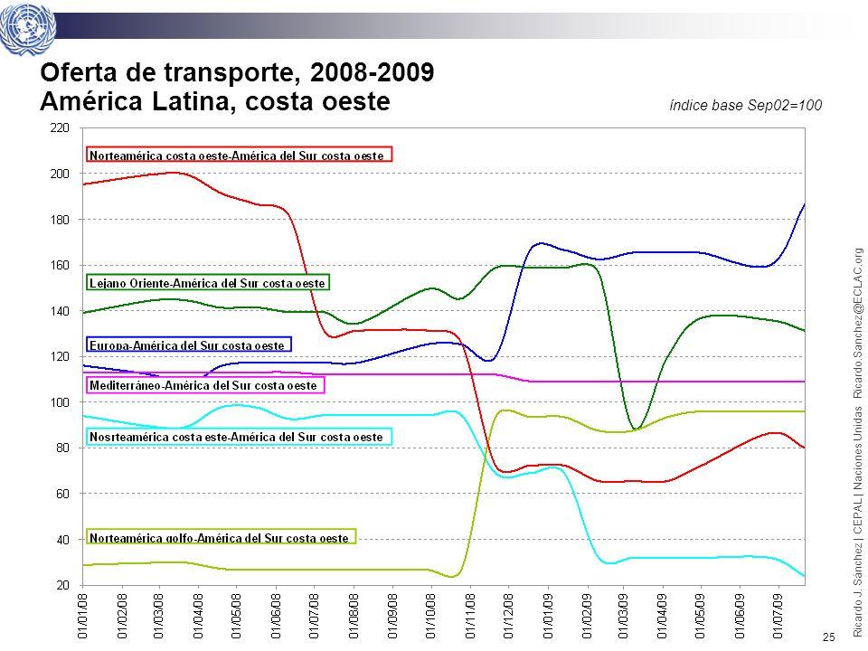 24 Ricardo J. Sánchez | CEPAL | Naciones Unidas Ricardo.Sanchez@ECLAC.org Oferta de transporte, 2008-2009 América Latina, costa este índice base Sep02