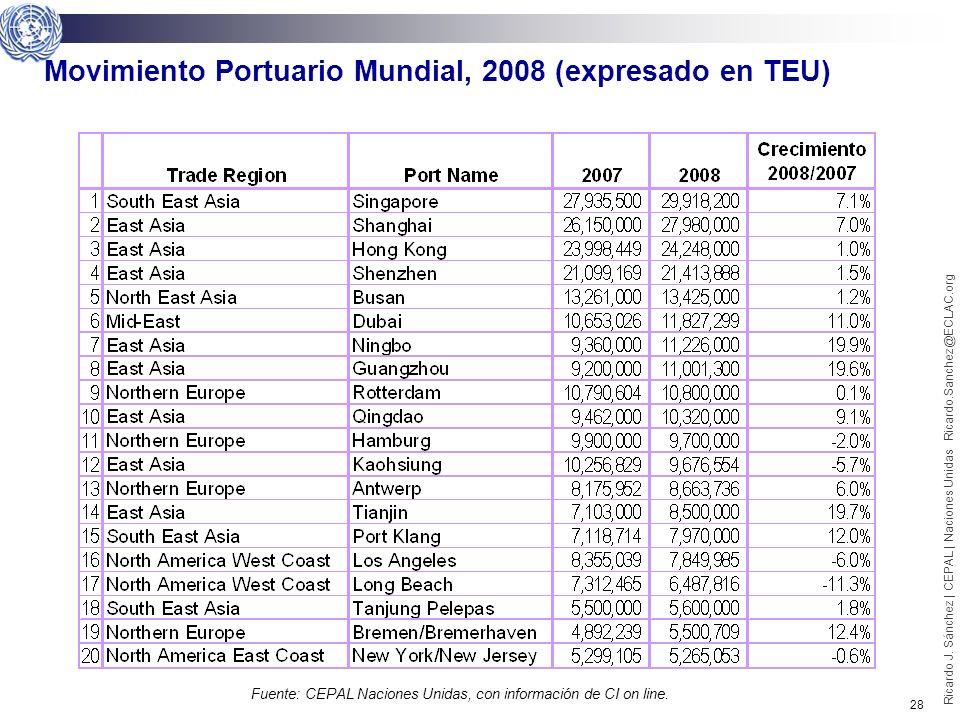 27 Ricardo J. Sánchez | CEPAL | Naciones Unidas Ricardo.Sanchez@ECLAC.org América Latina y el Caribe, Ranking de movimiento de TEU