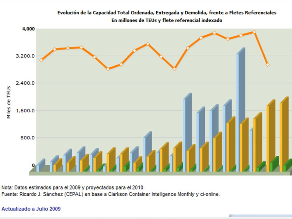 2 Ricardo J. Sánchez | CEPAL | Naciones Unidas Ricardo.Sanchez@ECLAC.org PIB mundial, comercio y transporte internacional