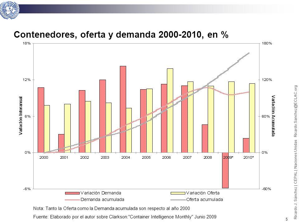 4 Contenedores, oferta y demanda 2000-2008, en % Nota: (p) dato proyectado, datos al cierre de cada periodo Fuente: Elaborado por el autor sobre Clarkson: Container Intelligence Monthly Junio 2009