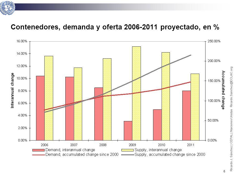5 Ricardo J. Sánchez | CEPAL | Naciones Unidas Ricardo.Sanchez@ECLAC.org Contenedores, oferta y demanda 2000-2010, en % Nota: Tanto la Oferta como la