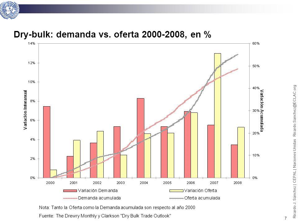 6 Ricardo J. Sánchez | CEPAL | Naciones Unidas Ricardo.Sanchez@ECLAC.org Contenedores, demanda y oferta 2006-2011 proyectado, en %