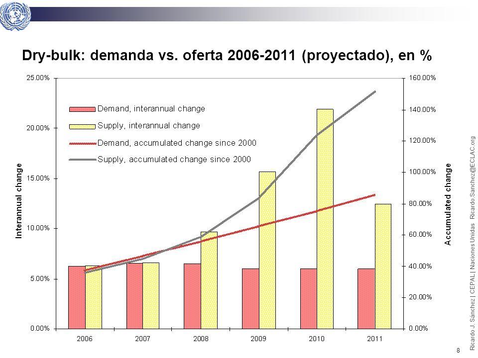 7 Ricardo J. Sánchez | CEPAL | Naciones Unidas Ricardo.Sanchez@ECLAC.org Dry-bulk: demanda vs. oferta 2000-2008, en % Nota: Tanto la Oferta como la De