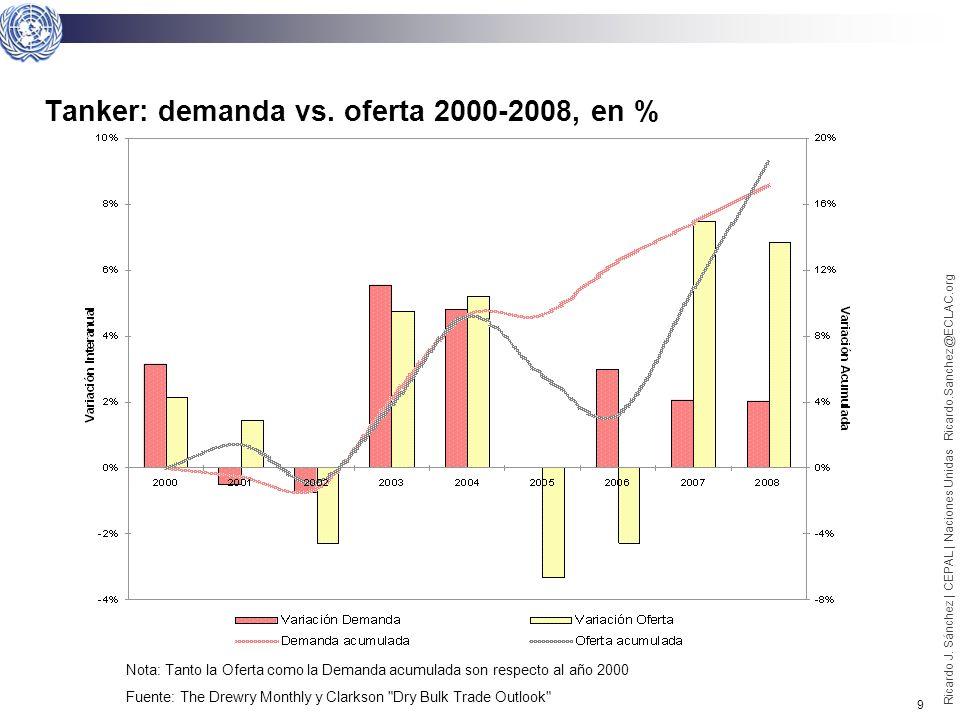 8 Ricardo J. Sánchez | CEPAL | Naciones Unidas Ricardo.Sanchez@ECLAC.org Dry-bulk: demanda vs.