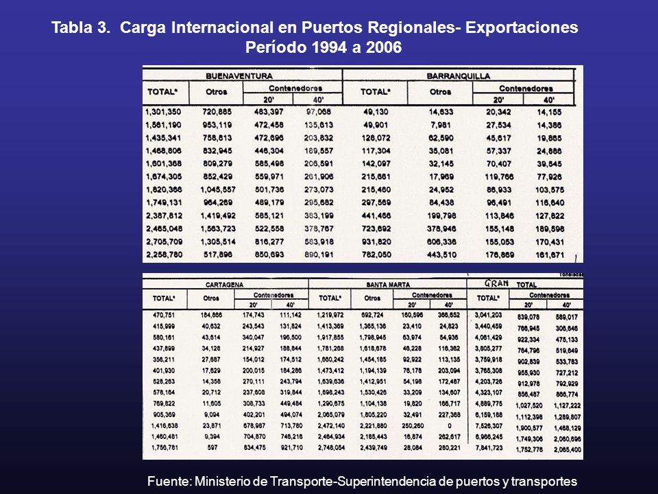 Tabla 3. Carga Internacional en Puertos Regionales- Exportaciones Período 1994 a 2006 Fuente: Ministerio de Transporte-Superintendencia de puertos y t