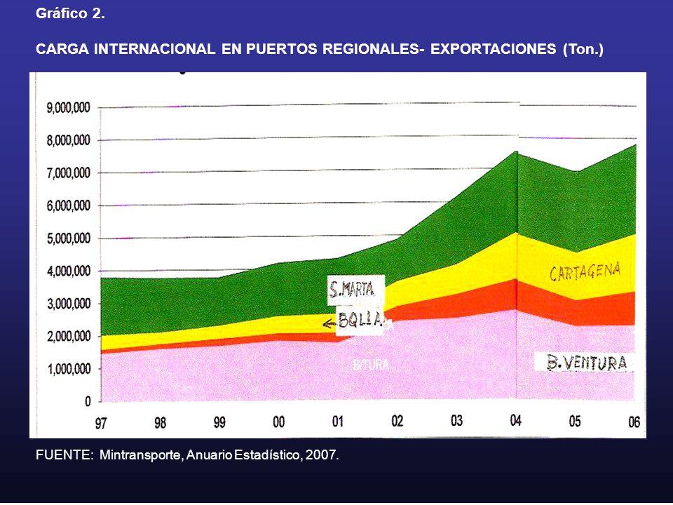 Gráfico 2. CARGA INTERNACIONAL EN PUERTOS REGIONALES- EXPORTACIONES (Ton.) FUENTE: Mintransporte, Anuario Estadístico, 2007.